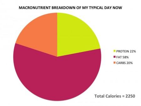 Macronutrients - new diet